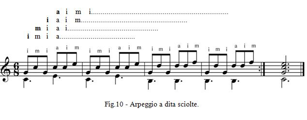 Fig.10 - Arpeggio a dita sciolte