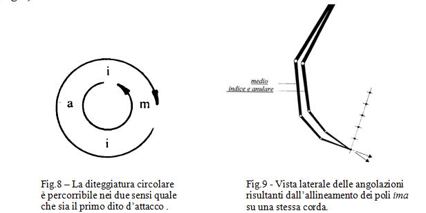 Fig.8 – La diteggiatura circolare