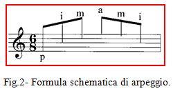 Fig.2- Formula schematica di arpeggio.