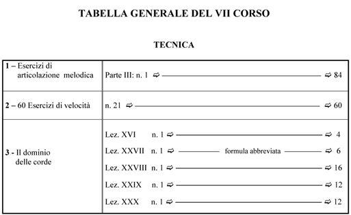 Tabella generale del VII corso di chitarra - Metodo Storti