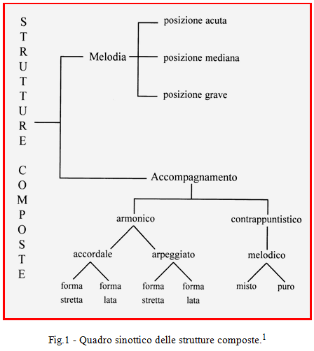 Quadro sinottico delle strutture composte - Mauro Storti - Masteringthestrings