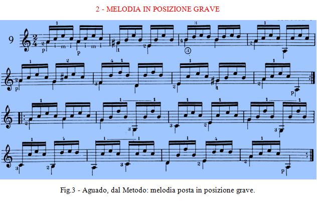 Aguado dal Metodo - melodia posta in posizione grave. Mauro Storti.