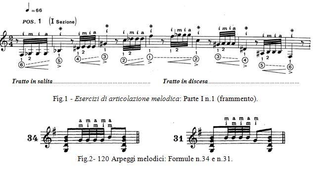 Fig 1 - Esercizi di articolazione melodica - Mauro Storti