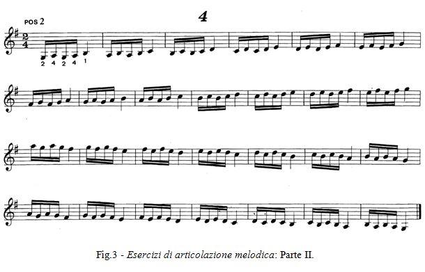 Fig 3 - Esercizi di articolazione melodica - Mauro Storti