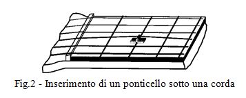 fig-2-inserimento-di-un-ponticello-sotto-una-corda