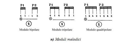 Mauro Storti - Moduli Melodici