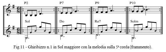 Fig.11 - Ghiribizzo n.1 in Sol maggiore con la melodia sulla 5a corda (frammento).