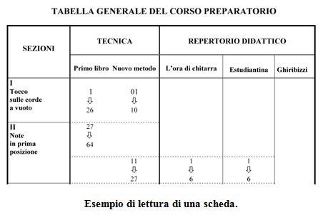 Tabella generale corso preparatorio chitarra classica. Mauro Storti