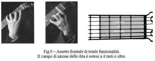Fig 9 – Assetto frontale di totale funzionalità, Il campo di azione delle dita è esteso a 4 tasti e oltre