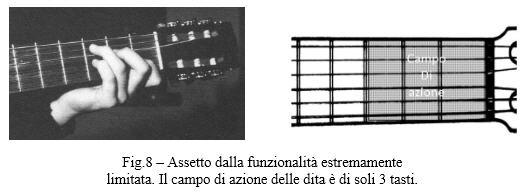 Fig.8 – Assetto dalla funzionalità estremamente